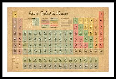 Periodic Table Framed Prints