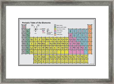 Periodic Table Of Elements Framed Print by Svetlin Simeonov