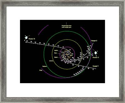 Pioneer And Voyager Probe Trajectories Framed Print by Nasa