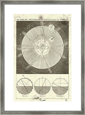Solar System And Comets Framed Print by Library Of Congress, Geography And Map Division