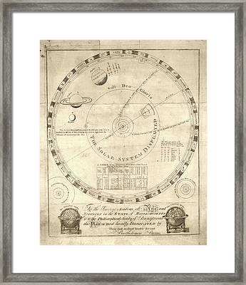 Solar System Diagram Framed Print by Library Of Congress, Geography And Map Division
