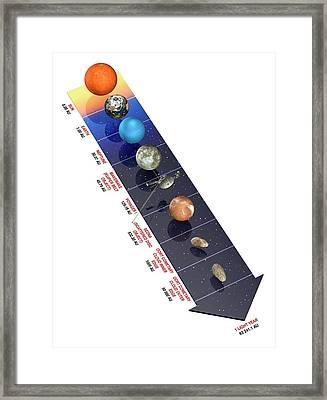 Solar System Distances Framed Print