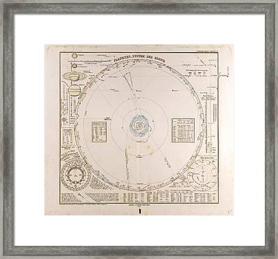 Solar System Planets  Gotha Justus Perthes 1872 Atlas Framed Print