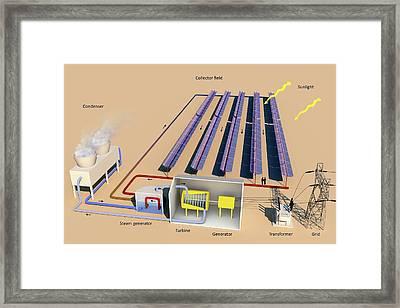 Solar Thermal Power Framed Print
