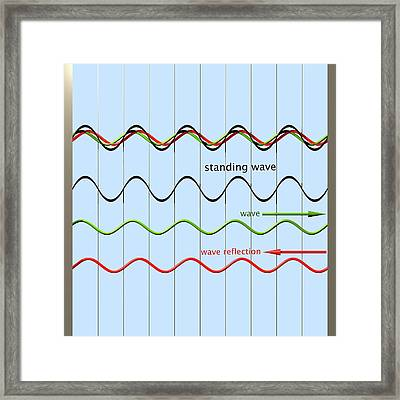 Standing Wave Formation Framed Print by Russell Kightley