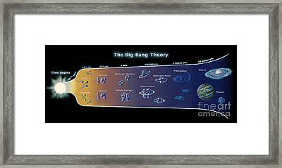 The Big Bang Theory, Conceptual Image Framed Print