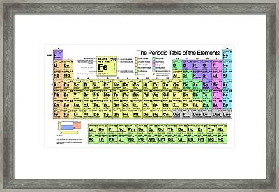 The Periodic Table Of Elements Framed Print by Florian Rodarte