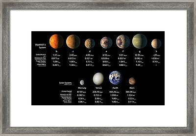 Trappist-1 Planets Compared To Solar Framed Print