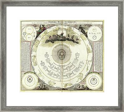 Tychonic Solar System Framed Print by Library Of Congress, Geography And Map Division