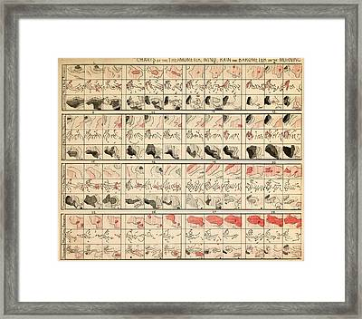 Weather Charts Framed Print by Science, Industry And Business Library/new York Public Library