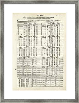Zodiac In Ptolemy's Almagest (1515) Framed Print by Library Of Congress