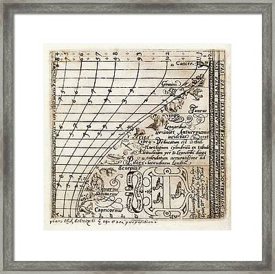Zodiacal Constellations Framed Print