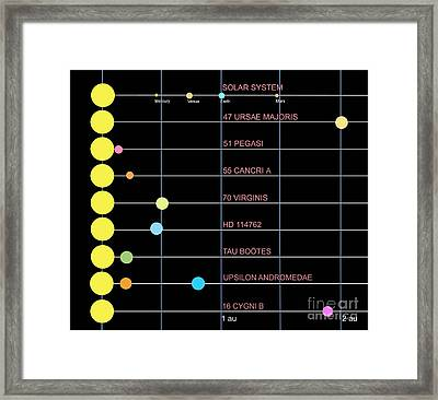 A Comparison Of Several Different Solar Framed Print by Ron Miller