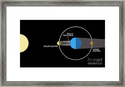 A Diagram Illustrating How Eclipses Framed Print by Ron Miller