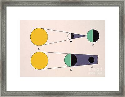Circumstances For Solar And Lunar Framed Print by Science Source