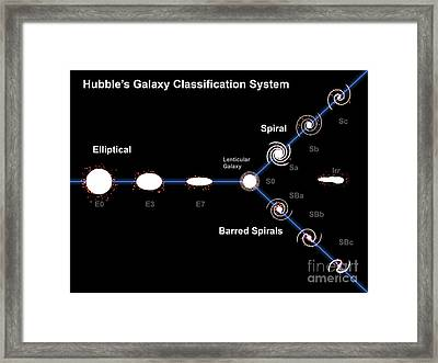 Edwin Hubble's Galaxy Classification Framed Print by Fahad Sulehria