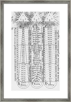 Hierarchy Of The Universe, 1617 Framed Print
