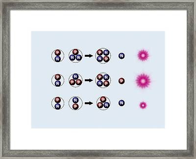 Nuclear Fusion Reactions Framed Print