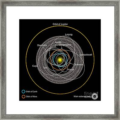 Orbits Of Earth-crossing Asteroids Framed Print