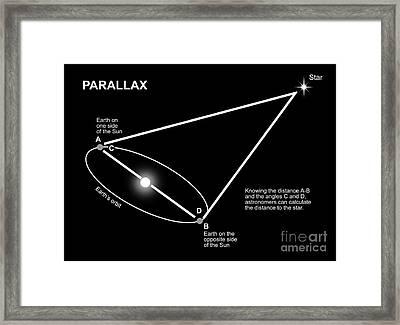 Parallax Diagram Framed Print