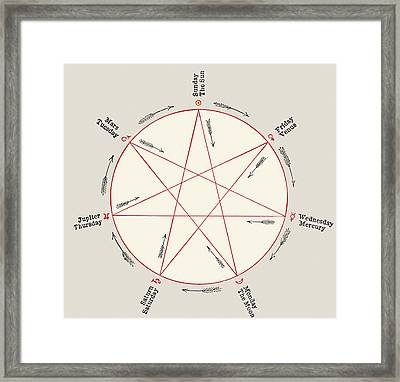 Planets And Days Of The Week Framed Print by Sheila Terry