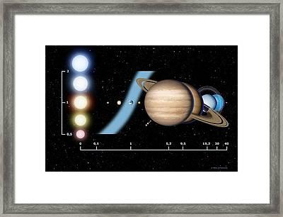 Stellar Habitable Zone, Graph Framed Print by Detlev Van Ravenswaay
