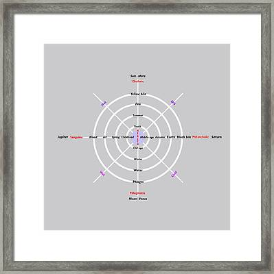 The Four Humours, Diagram Framed Print