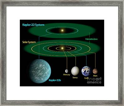 This Diagram Compares Our Own Solar Framed Print
