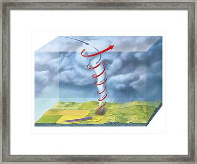 Tornado Dynamics, 3d Artwork Framed Print by Gary Hincks