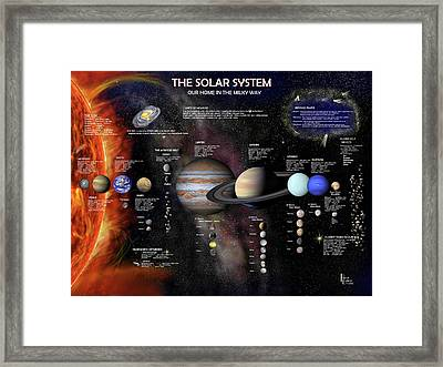 The Solar System Framed Print by Patrick Belote
