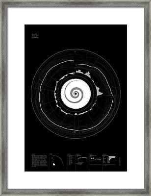 10 Emotions Framed Print by Oddityviz Space Oddity