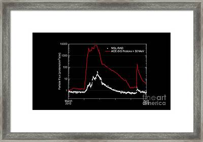 Graph Of Radiation Levels In Route Framed Print by Science Source