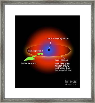 Black Hole Singularity Diagram Framed Print