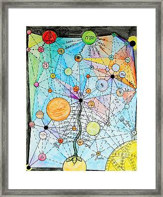 Framed Print featuring the painting Cartography Of The Soul by Josean Rivera