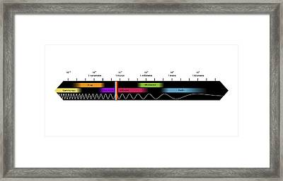 Electromagnetic Spectrum, Artwork Framed Print