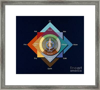 Four Elements, Ages, Humors, Seasons Framed Print