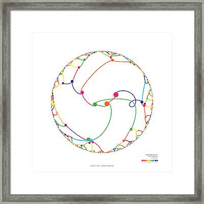 Gravitational Simulation Of 1000 Digits Of Pi. Framed Print by Martin Krzywinski