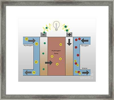 Hydrogen Fuel Cell Framed Print by Spencer Sutton
