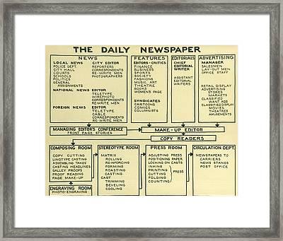Newspaper News Process Framed Print