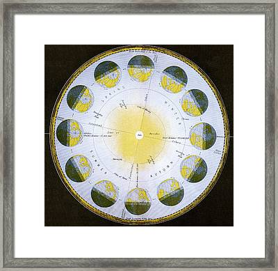 Orbit Of The Earth Framed Print by Sheila Terry