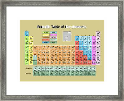 Periodic Table Of The Elements 6 Framed Print