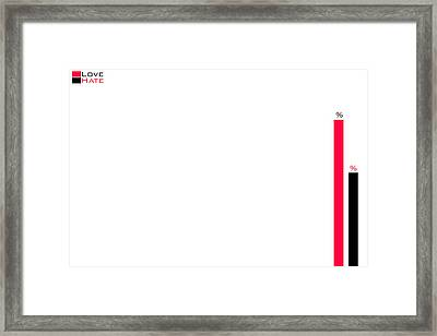 Scale Of The Love And Hate Emotion Framed Print by Saddam Hussein