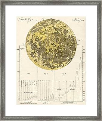 The Moon And Its Mountains Framed Print by German School