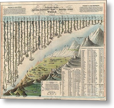 1823 Darton And Gardner Comparative Chart Of World Mountains And Rivers Metal Print
