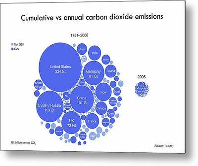 Cumulative And Annual Co2 Emissions Metal Print