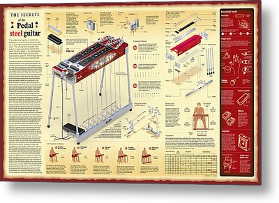 Secrets Of The Pedal Steel Guitar Wall Chart Metal Print by Andras Dancsak