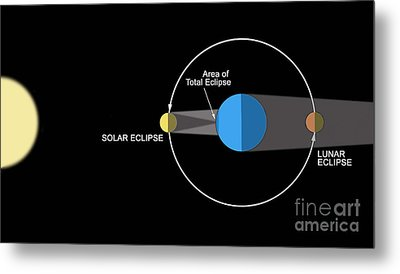 A Diagram Illustrating How Eclipses Metal Print