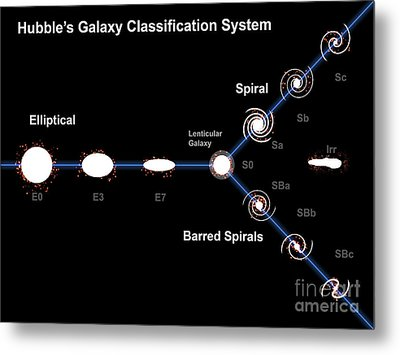 Edwin Hubble's Galaxy Classification Metal Print by Fahad Sulehria
