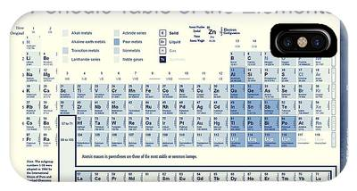Periodic Table Of Elements Phone Cases