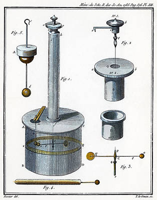 Coulombs Torsion Balance Poster